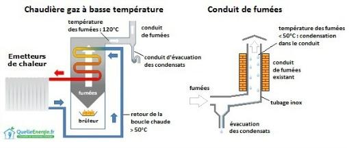 chaudière basse température