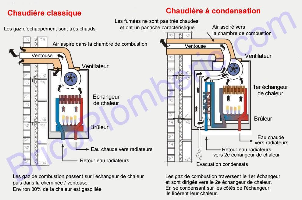 chaudière au gaz à condensation